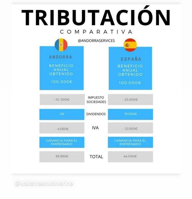 Comparativa de la tributación en Andorra y en España