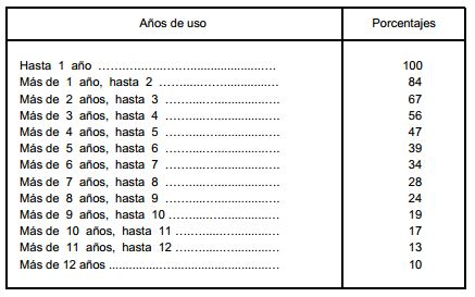 impuesto transmisiones tabla