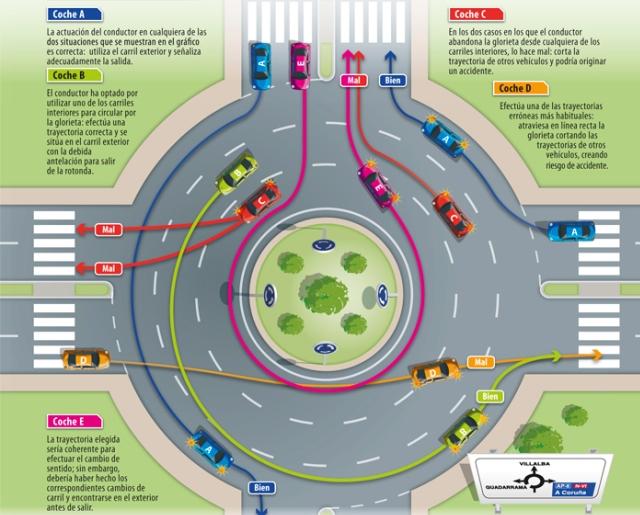 Un 66% de los conductores no saben tomar una rotonda