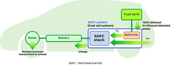 Nissan desarrolla la pila de combustible con bio-alcohol