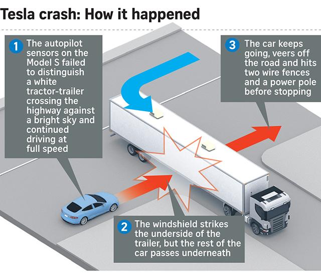 Así fue el accidente mortal del Tesla S Model
