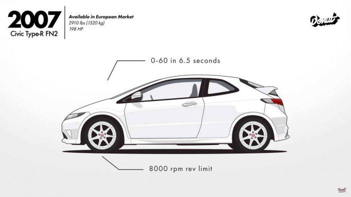 Vídeo: la evolución del Honda Civic en minuto y medio