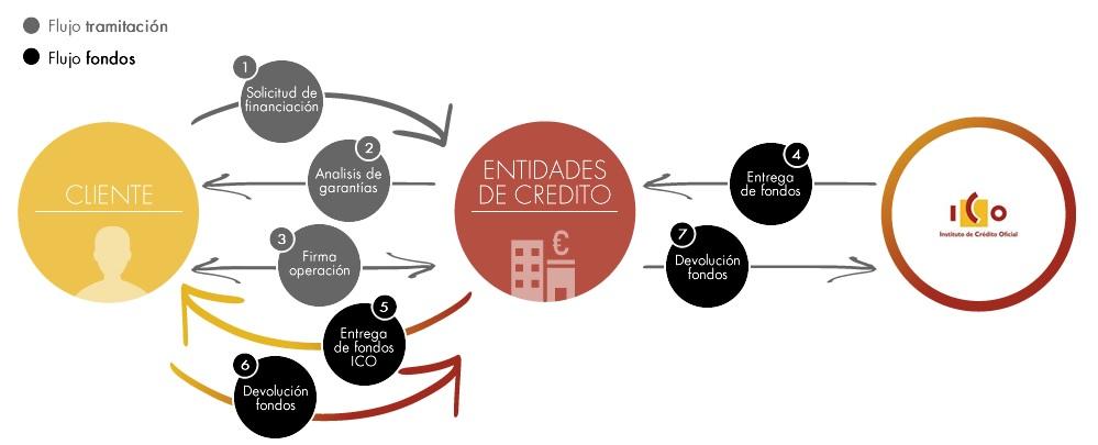 Cómo funcionan las Líneas ICo 2015