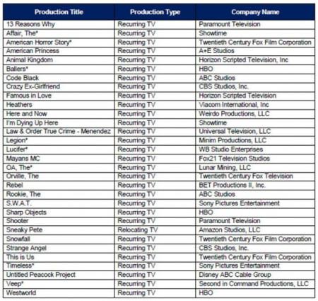 california-tv-tax-credits-winter-2018-chart